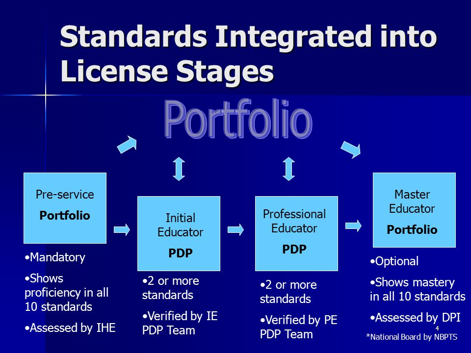 4 Standards Integrated into License Stages Pre-service Portfolio Initial Educator PDP Professional Educator PDP Master Educator Portfolio Mandatory Sh