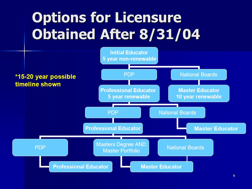 9 Options for Licensure Obtained After 8/31/04 Initial Educator 5 year non- renewable PDP Professional Educator 5 year renewable PDP Professional Educ