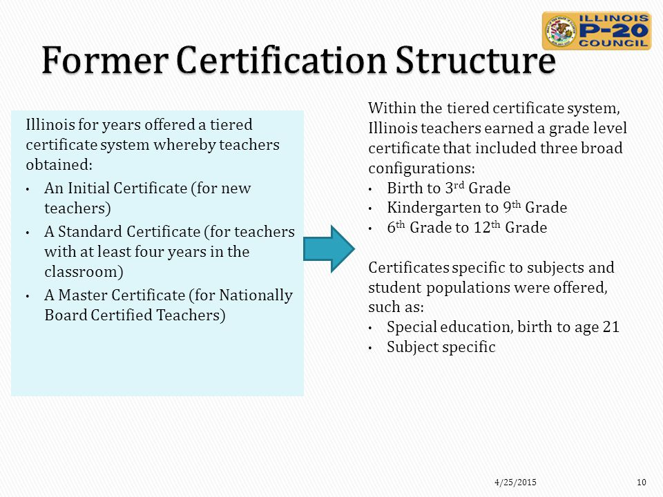 Illinois for years offered a tiered certificate system whereby teachers obtained: An Initial Certificate (for new teachers) A Standard Certificate (for teachers with at least four years in the classroom) A Master Certificate (for Nationally Board Certified Teachers) Within the tiered certificate system, Illinois teachers earned a grade level certificate that included three broad configurations: Birth to 3 rd Grade Kindergarten to 9 th Grade 6 th Grade to 12 th Grade Certificates specific to subjects and student populations were offered, such as: Special education, birth to age 21 Subject specific 4/25/201510