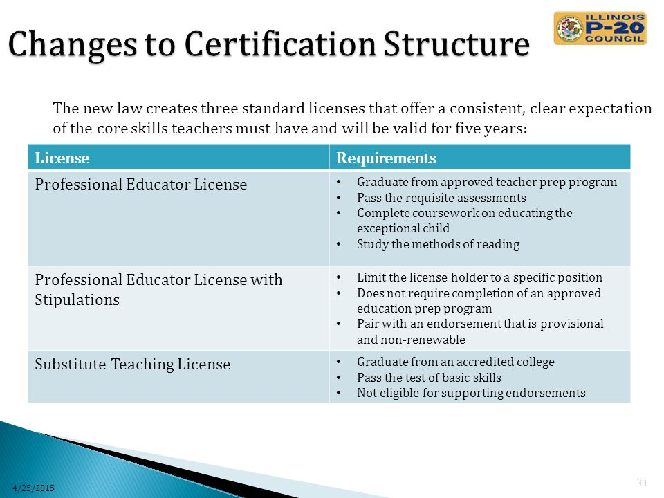 The new law creates three standard licenses that offer a consistent, clear expectation of the core skills teachers must have and will be valid for five years: LicenseRequirements Professional Educator License Graduate from approved teacher prep program Pass the requisite assessments Complete coursework on educating the exceptional child Study the methods of reading Professional Educator License with Stipulations Limit the license holder to a specific position Does not require completion of an approved education prep program Pair with an endorsement that is provisional and non-renewable Substitute Teaching License Graduate from an accredited college Pass the test of basic skills Not eligible for supporting endorsements 4/25/2015 11