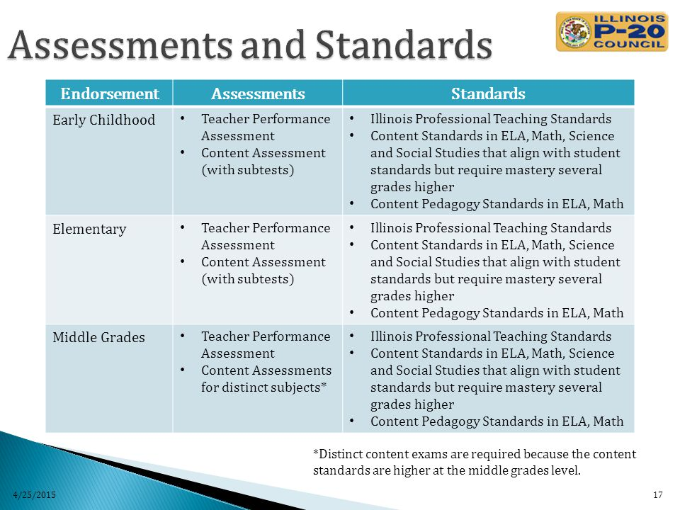 4/25/2015 17 EndorsementAssessmentsStandards Early Childhood Teacher Performance Assessment Content Assessment (with subtests) Illinois Professional Teaching Standards Content Standards in ELA, Math, Science and Social Studies that align with student standards but require mastery several grades higher Content Pedagogy Standards in ELA, Math Elementary Teacher Performance Assessment Content Assessment (with subtests) Illinois Professional Teaching Standards Content Standards in ELA, Math, Science and Social Studies that align with student standards but require mastery several grades higher Content Pedagogy Standards in ELA, Math Middle Grades Teacher Performance Assessment Content Assessments for distinct subjects* Illinois Professional Teaching Standards Content Standards in ELA, Math, Science and Social Studies that align with student standards but require mastery several grades higher Content Pedagogy Standards in ELA, Math *Distinct content exams are required because the content standards are higher at the middle grades level.