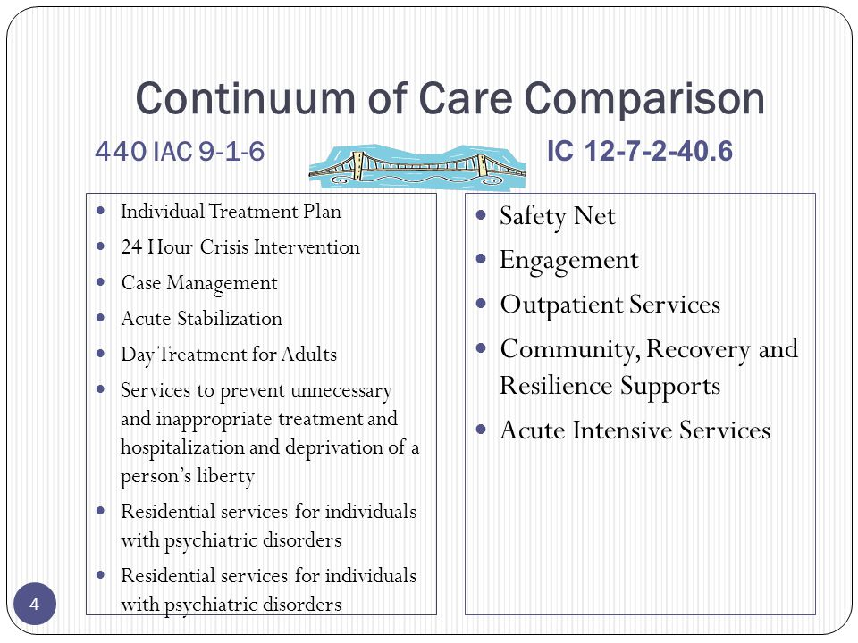Continuum of Care Comparison 440 IAC 9-1-6 IC 12-7-2-40.6 Individual Treatment Plan 24 Hour Crisis Intervention Case Management Acute Stabilization Day Treatment for Adults Services to prevent unnecessary and inappropriate treatment and hospitalization and deprivation of a person's liberty Residential services for individuals with psychiatric disorders Safety Net Engagement Outpatient Services Community, Recovery and Resilience Supports Acute Intensive Services 4