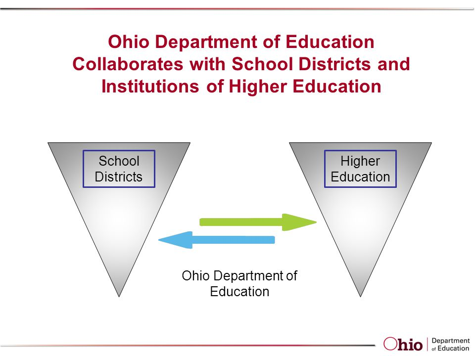 Collaborate with Higher Education (IHEs) to Envision the Work  51 Higher Education Teacher Preparation programs in Ohio  Ohio Confederation of Teacher Education Organizations (OCTEO)  Ohio proposed special education teachers move to an intervention specialists role and preparation in late 1990s  Ohio SEA/IHE team's participate in the Center for Improving Teacher Quality five-year project  The ODE Center for the Teaching Profession was charged to revisit and recommend new licensure program requirements to ensure the preparation of High Qualified Special Education Teachers (Intervention Specialists).