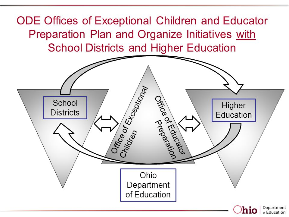 School Districts Higher Education Ohio Department of Education Office of Exceptional Children Office of Educator Preparation ODE Offices of Exceptional Children and Educator Preparation Plan and Organize Initiatives with School Districts and Higher Education