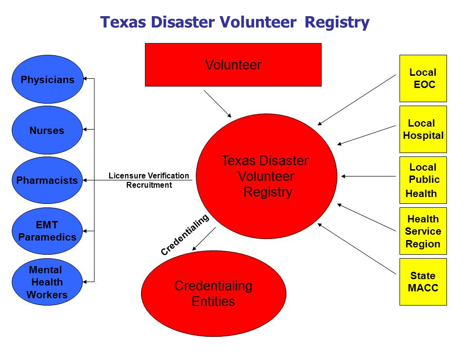 Texas Disaster Volunteer Registry Texas Disaster Volunteer Registry Volunteer Nurses Pharmacists Mental Health Workers Physicians EMT Paramedics Local