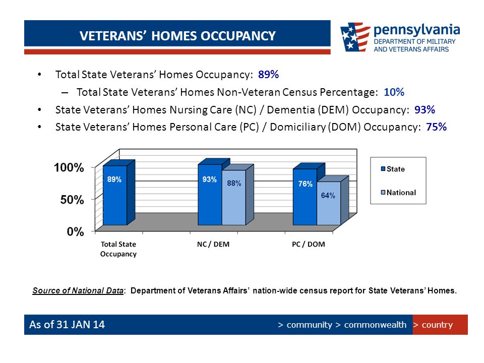 > country > community > commonwealth VETERANS' HOMES OCCUPANCY As of 31 JAN 14 Total State Veterans' Homes Occupancy: 89% – Total State Veterans' Homes Non-Veteran Census Percentage: 10% State Veterans' Homes Nursing Care (NC) / Dementia (DEM) Occupancy: 93% State Veterans' Homes Personal Care (PC) / Domiciliary (DOM) Occupancy: 75% Source of National Data: Department of Veterans Affairs' nation-wide census report for State Veterans' Homes.