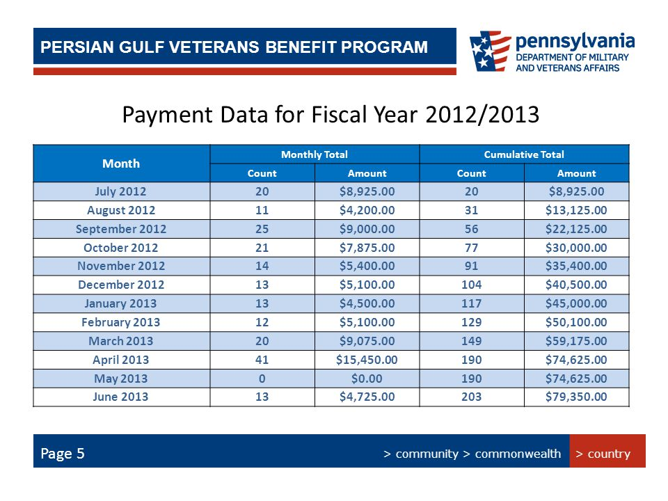 > Technology > People > Processes PERSIAN GULF BONUS PROGRAM SUMMARY PERSIAN GULF VETERANS BENEFIT PROGRAM Page 5 Payment Data for Fiscal Year 2012/2013 Month Monthly TotalCumulative Total CountAmountCountAmount July 201220$8,925.0020$8,925.00 August 201211$4,200.0031$13,125.00 September 201225$9,000.0056$22,125.00 October 201221$7,875.0077$30,000.00 November 201214$5,400.0091$35,400.00 December 201213$5,100.00104$40,500.00 January 201313$4,500.00117$45,000.00 February 201312$5,100.00129$50,100.00 March 201320$9,075.00149$59,175.00 April 201341$15,450.00190$74,625.00 May 20130$0.00190$74,625.00 June 201313$4,725.00203$79,350.00 > country > community > commonwealth Page 5