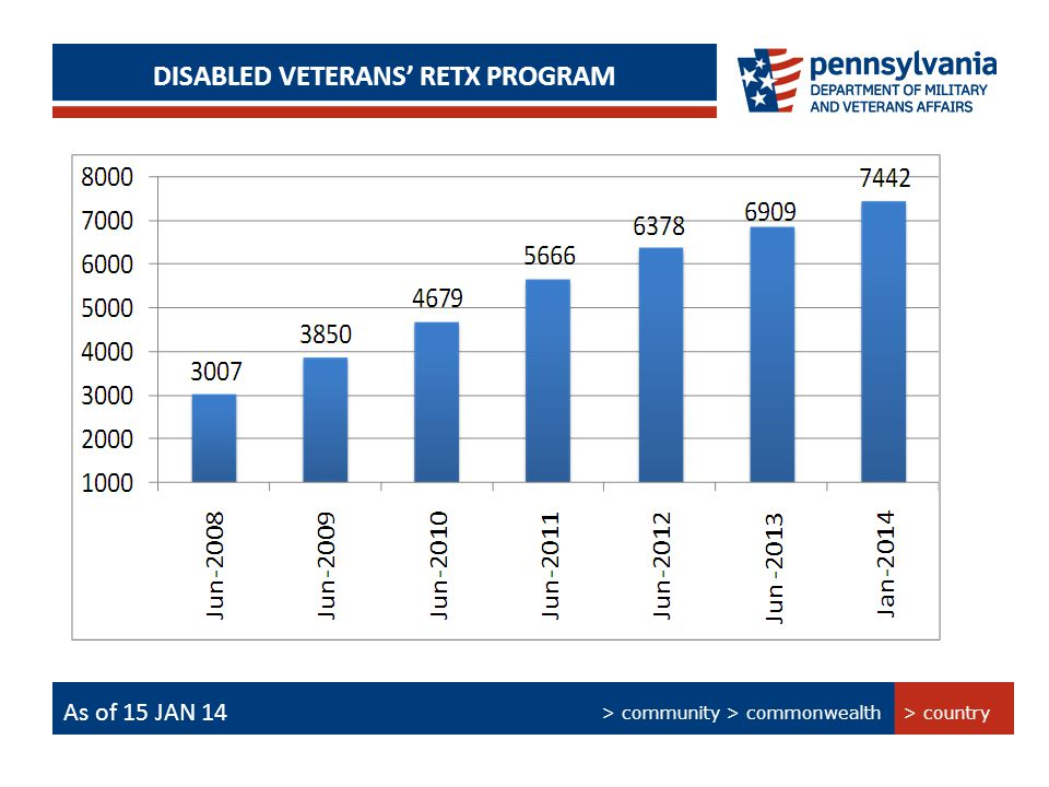 > Technology > People > Processes PERSIAN GULF BONUS PROGRAM SUMMARY DISABLED VETERANS' RETX PROGRAM As of 15 Jan 14 > country > community > commonwealth As of 15 JAN 14