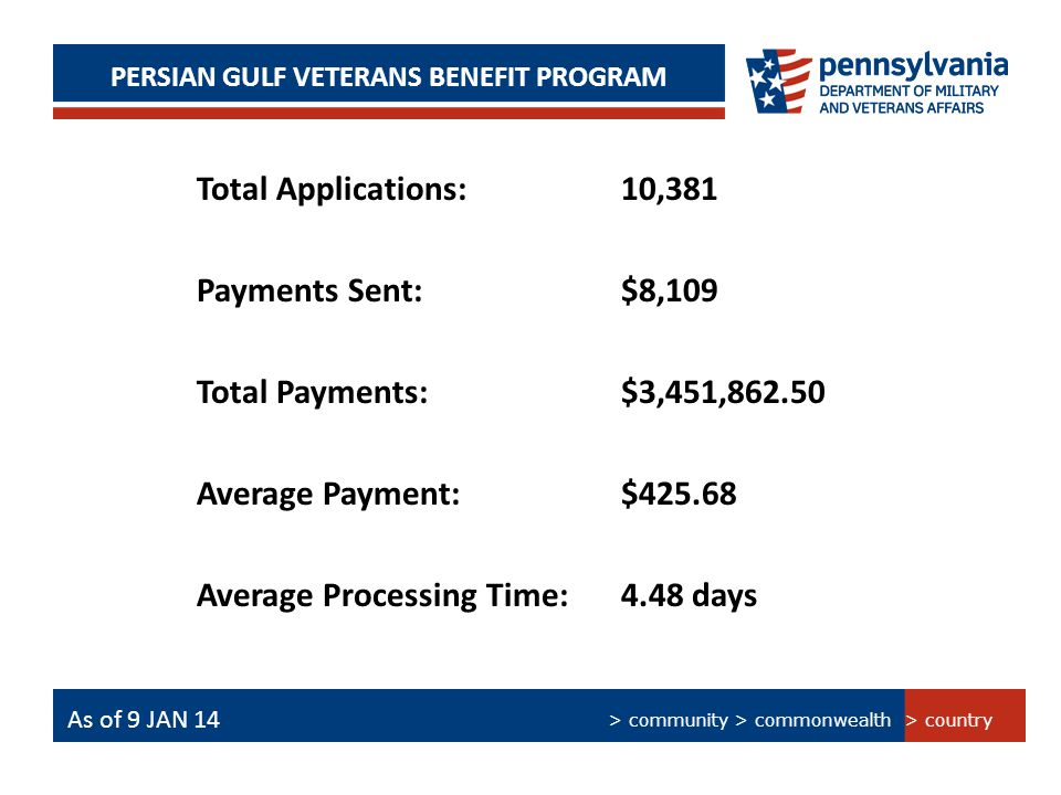 > Technology > People > Processes PERSIAN GULF BONUS PROGRAM SUMMARY PERSIAN GULF VETERANS BENEFIT PROGRAM As of 15 Jan 14 > country > community > commonwealth As of 9 JAN 14 Total Applications: 10,381 Payments Sent: $8,109 Total Payments: $3,451,862.50 Average Payment: $425.68 Average Processing Time: 4.48 days