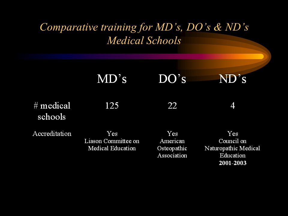 Comparative training for MD's, DO's & ND's Medical Schools