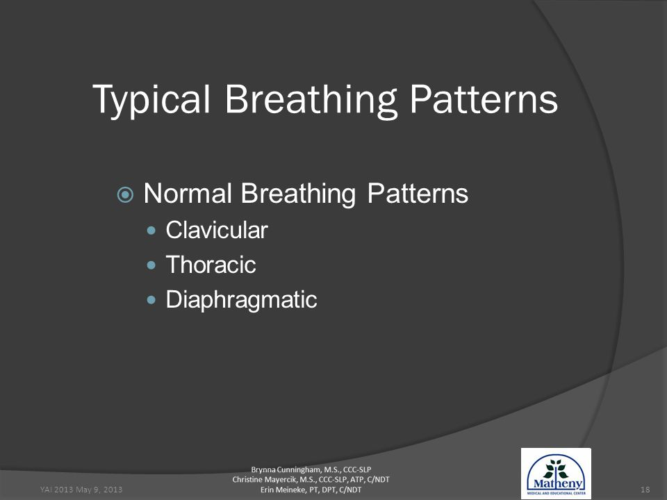YAI 2013 May 9, 201318 Typical Breathing Patterns  Normal Breathing Patterns Clavicular Thoracic Diaphragmatic