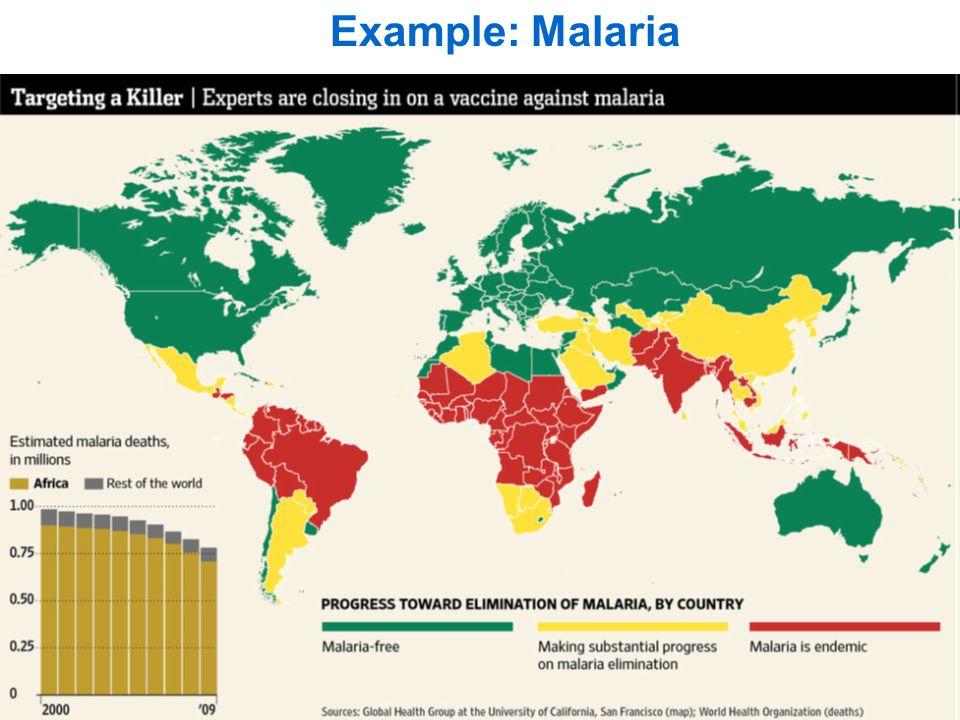 Example: Malaria