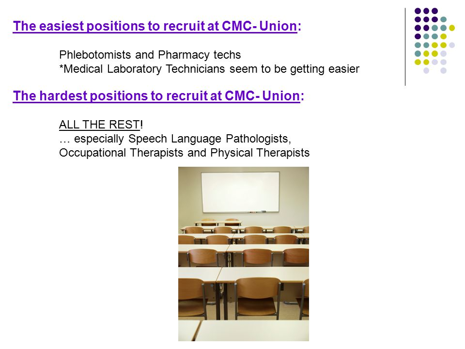 The easiest positions to recruit at CMC- Union: Phlebotomists and Pharmacy techs *Medical Laboratory Technicians seem to be getting easier The hardest positions to recruit at CMC- Union: ALL THE REST.