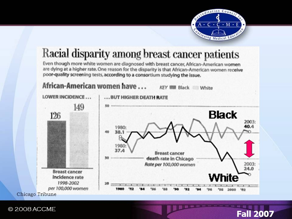 © 2008 ACCME A Regional Quality Gap…. Fall 2007 Chicago Tribune