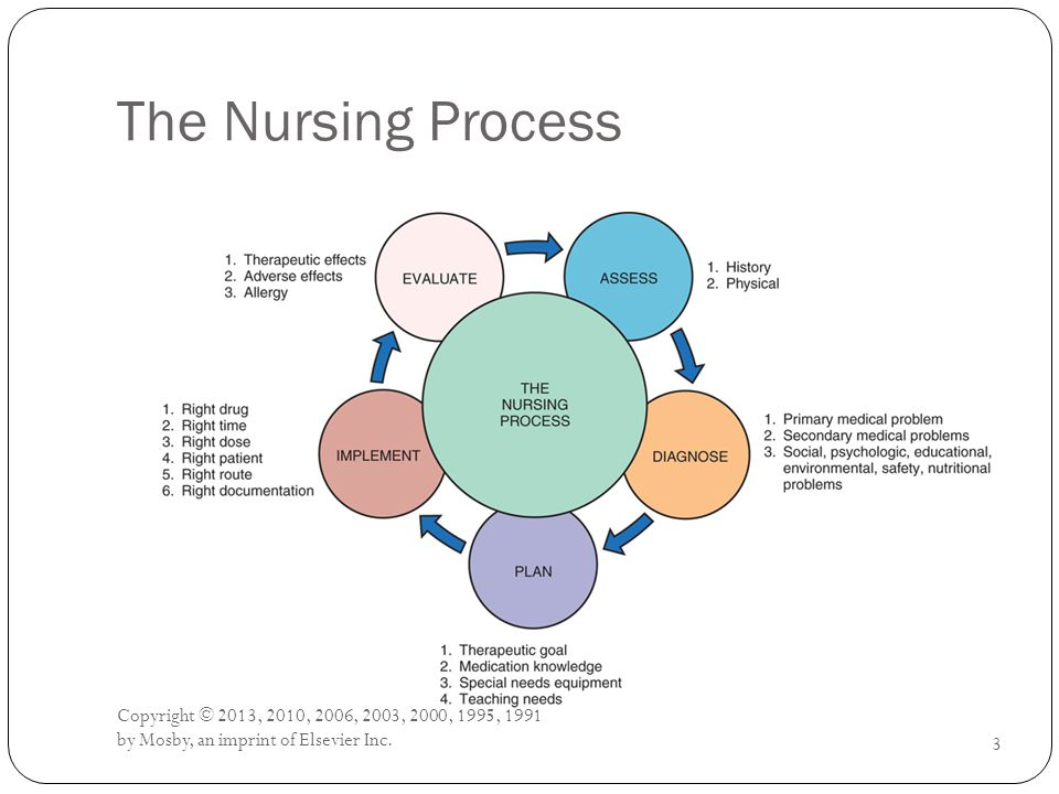 The Nursing Process 3 Copyright © 2013, 2010, 2006, 2003, 2000, 1995, 1991 by Mosby, an imprint of Elsevier Inc.