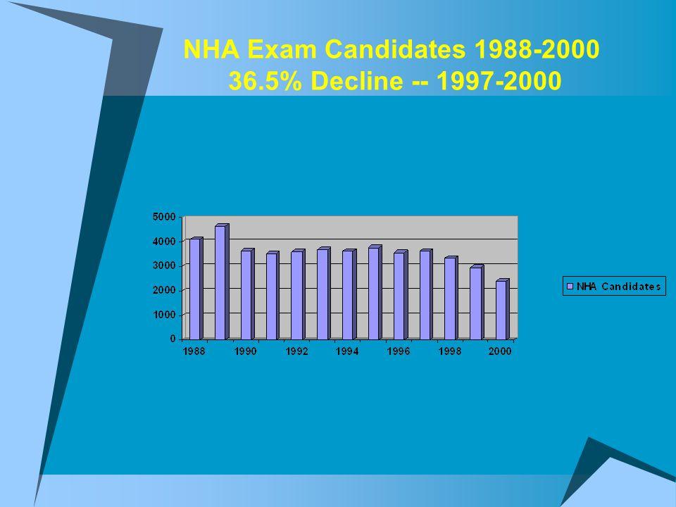 NHA Exam Candidates 1988-2000 36.5% Decline -- 1997-2000