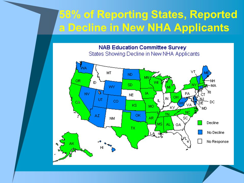 58% of Reporting States, Reported a Decline in New NHA Applicants