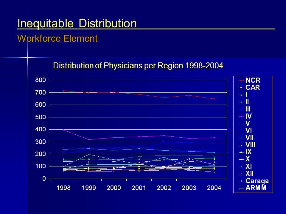Distribution of Physicians per Region 1998-2004 Inequitable Distribution Workforce Element