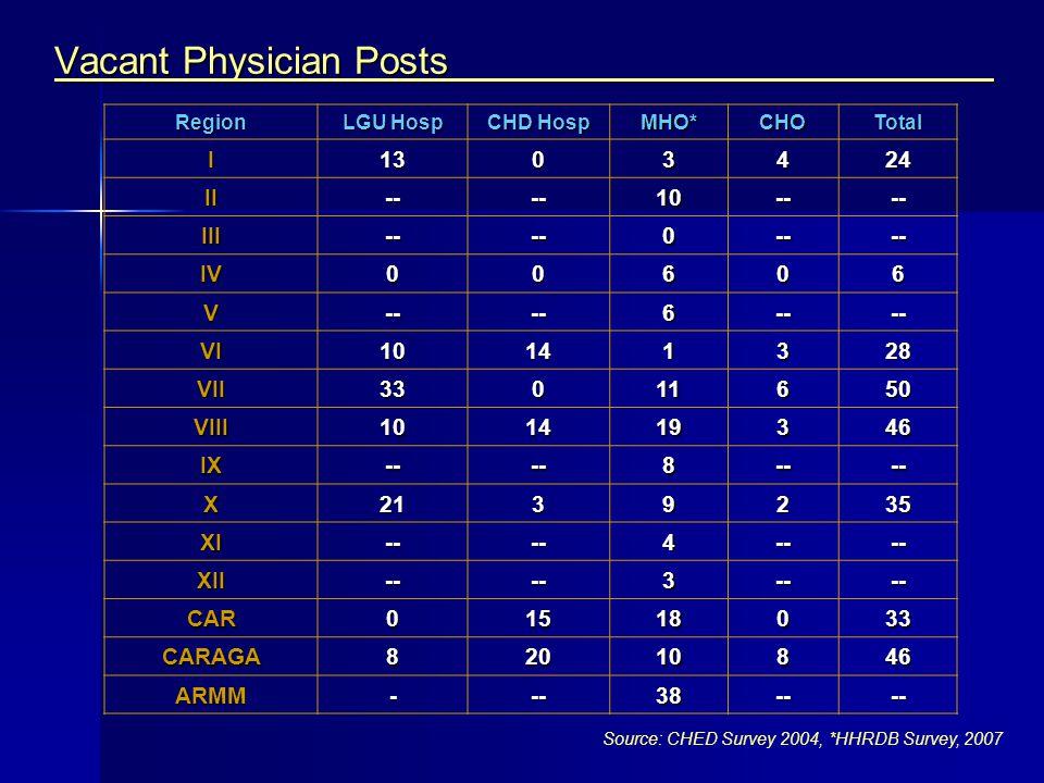 Vacant Physician Posts Region LGU Hosp CHD Hosp MHO*CHOTotal I1303424 II----10---- III----0---- IV00606 V----6---- VI10141328 VII33011650 VIII10141934