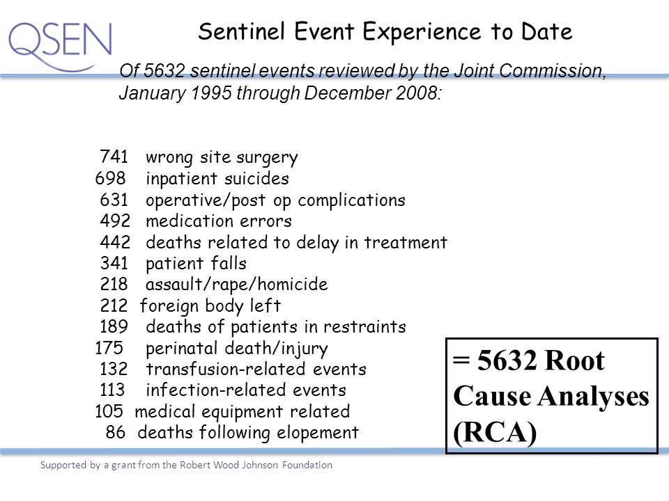 Sentinel Event Experience to Date 741 wrong site surgery 698 inpatient suicides 631 operative/post op complications 492 medication errors 442 deaths r