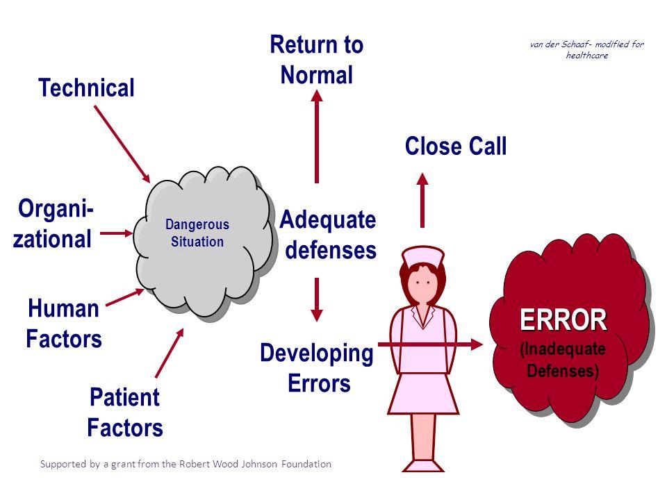 van der Schaaf- modified for healthcare Technical Organi- zational Human Factors Adequate defenses Return to Normal Developing Errors Close Call Dange