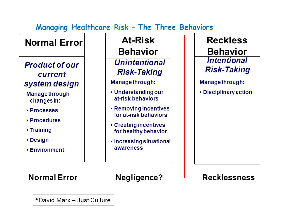 Managing Healthcare Risk – The Three Behaviors At-Risk Behavior Reckless Behavior Normal Error Unintentional Risk-Taking Intentional Risk-Taking Manag