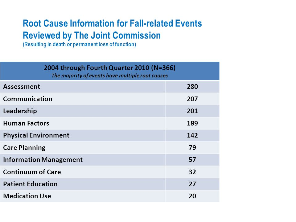 Root Cause Information for Fall-related Events Reviewed by The Joint Commission (Resulting in death or permanent loss of function) 2004 through Fourth