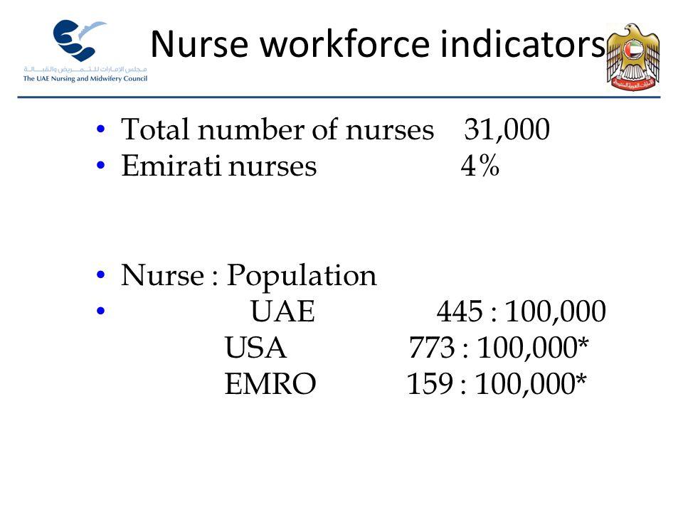 Nurse workforce indicators Total number of nurses 31,000 Emirati nurses 4% Nurse : Population UAE 445 : 100,000 USA 773 : 100,000* EMRO 159 : 100,000*