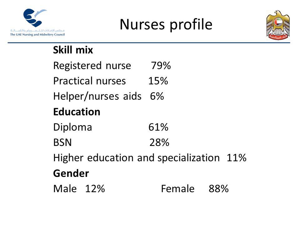 Nurses profile Skill mix Registered nurse 79% Practical nurses 15% Helper/nurses aids 6% Education Diploma 61% BSN 28% Higher education and specialization 11% Gender Male 12% Female 88%