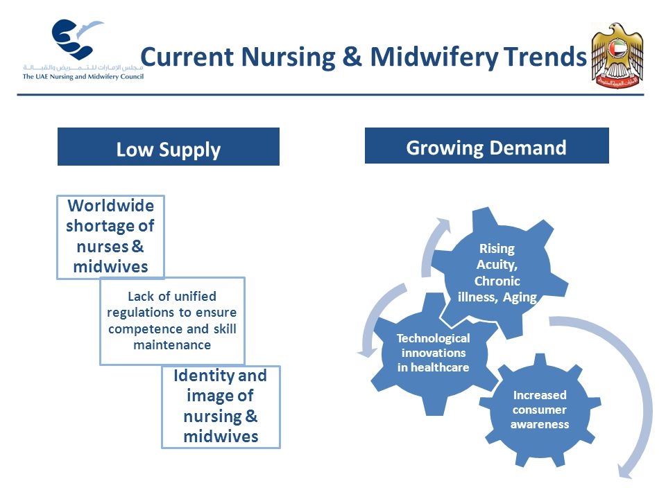 Current Nursing & Midwifery Trends Low Supply Worldwide shortage of nurses & midwives Lack of unified regulations to ensure competence and skill maint