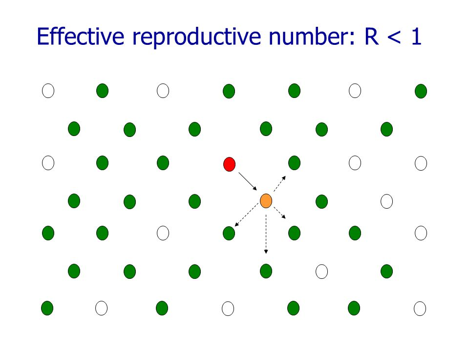 Effective reproductive number: R < 1