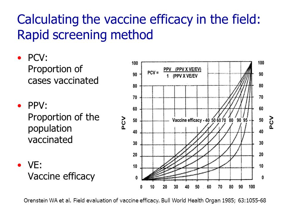 Calculating the vaccine efficacy in the field: Rapid screening method PCV: Proportion of cases vaccinated PPV: Proportion of the population vaccinated VE: Vaccine efficacy Orenstein WA et al.