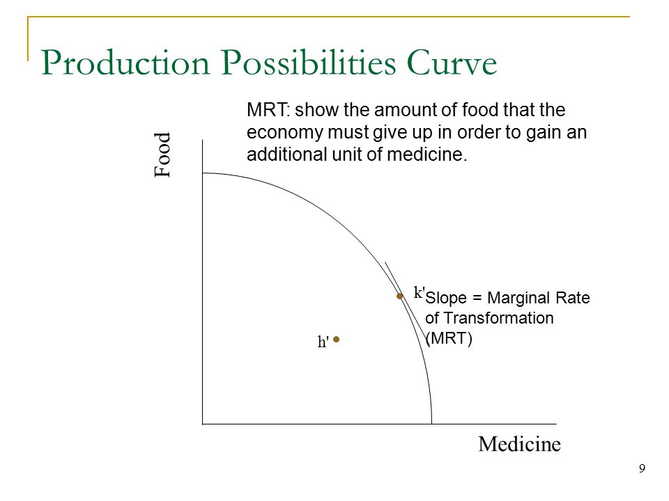 9 Production Possibilities Curve Medicine Food k h Slope = Marginal Rate of Transformation (MRT) MRT: show the amount of food that the economy must give up in order to gain an additional unit of medicine.