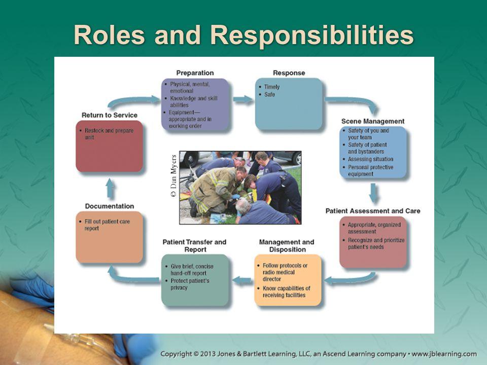 Roles and Responsibilities © Dan Myers