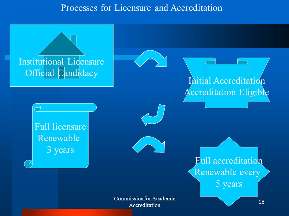 Commission for Academic Accreditation 15 Both processes are Closely interlinked...