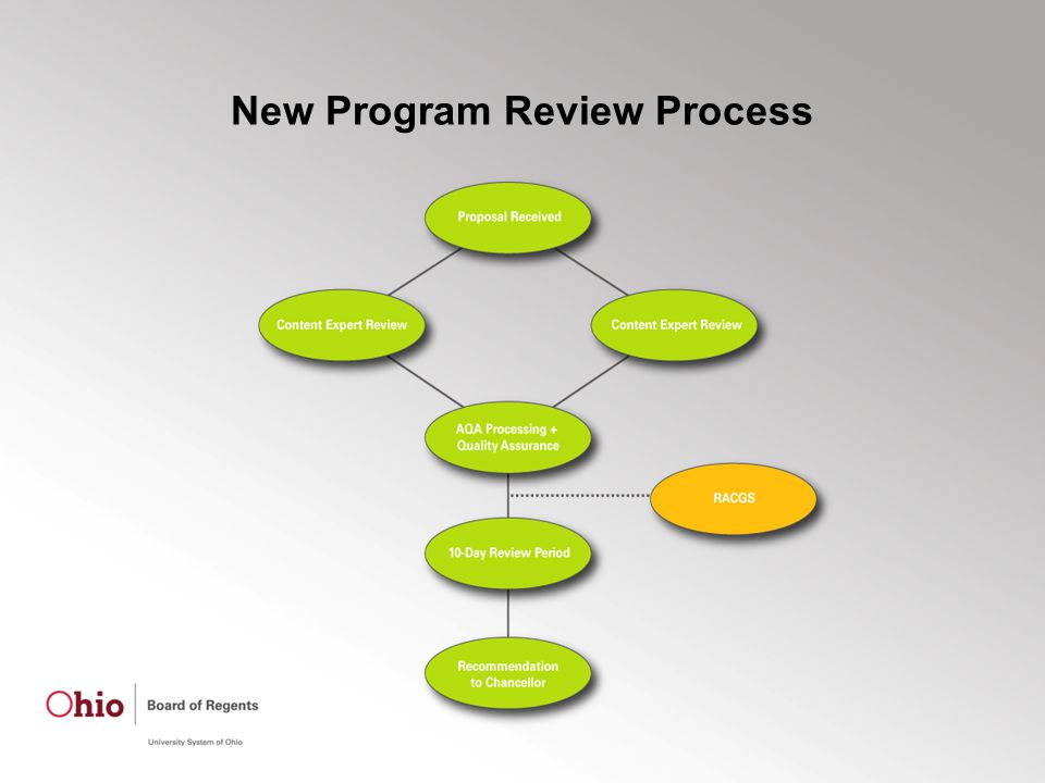 New Program Review Process