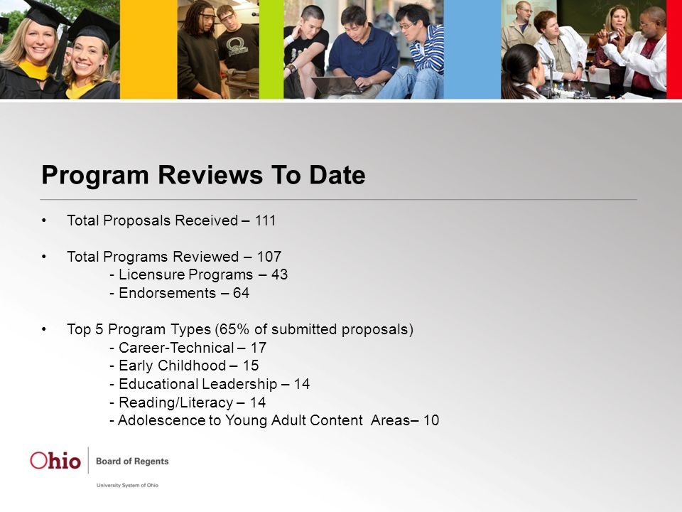 Program Reviews To Date Total Proposals Received – 111 Total Programs Reviewed – 107 - Licensure Programs – 43 - Endorsements – 64 Top 5 Program Types (65% of submitted proposals) - Career-Technical – 17 - Early Childhood – 15 - Educational Leadership – 14 - Reading/Literacy – 14 - Adolescence to Young Adult Content Areas– 10