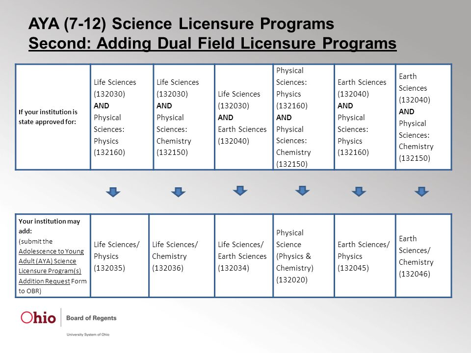 AYA (7-12) Science Licensure Programs Second: Adding Dual Field Licensure Programs If your institution is state approved for: Life Sciences (132030) AND Physical Sciences: Physics (132160) Life Sciences (132030) AND Physical Sciences: Chemistry (132150) Life Sciences (132030) AND Earth Sciences (132040) Physical Sciences: Physics (132160) AND Physical Sciences: Chemistry (132150) Earth Sciences (132040) AND Physical Sciences: Physics (132160) Earth Sciences (132040) AND Physical Sciences: Chemistry (132150) Your institution may add: (submit the Adolescence to Young Adult (AYA) Science Licensure Program(s) Addition Request Form to OBR) Life Sciences/ Physics (132035) Life Sciences/ Chemistry (132036) Life Sciences/ Earth Sciences (132034) Physical Science (Physics & Chemistry) (132020) Earth Sciences/ Physics (132045) Earth Sciences/ Chemistry (132046)