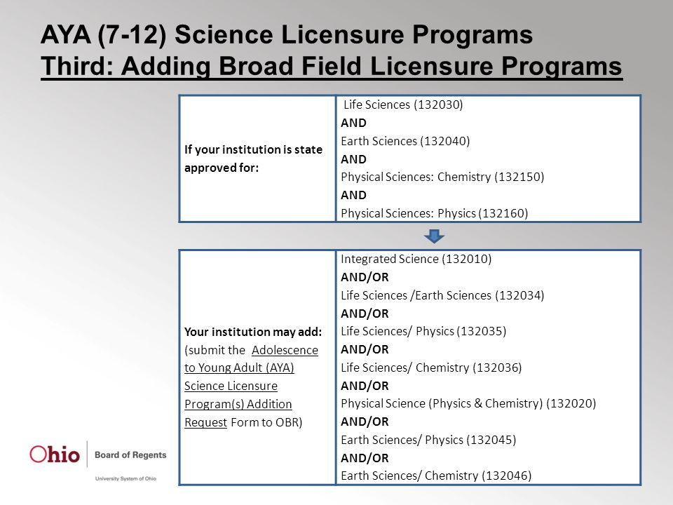 AYA (7-12) Science Licensure Programs Third: Adding Broad Field Licensure Programs If your institution is state approved for: Life Sciences (132030) AND Earth Sciences (132040) AND Physical Sciences: Chemistry (132150) AND Physical Sciences: Physics (132160) Your institution may add: (submit the Adolescence to Young Adult (AYA) Science Licensure Program(s) Addition Request Form to OBR) Integrated Science (132010) AND/OR Life Sciences /Earth Sciences (132034) AND/OR Life Sciences/ Physics (132035) AND/OR Life Sciences/ Chemistry (132036) AND/OR Physical Science (Physics & Chemistry) (132020) AND/OR Earth Sciences/ Physics (132045) AND/OR Earth Sciences/ Chemistry (132046)