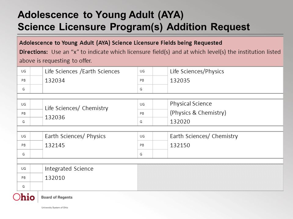 Adolescence to Young Adult (AYA) Science Licensure Program(s) Addition Request Adolescence to Young Adult (AYA) Science Licensure Fields being Requested Directions: Use an x to indicate which licensure field(s) and at which level(s) the institution listed above is requesting to offer.