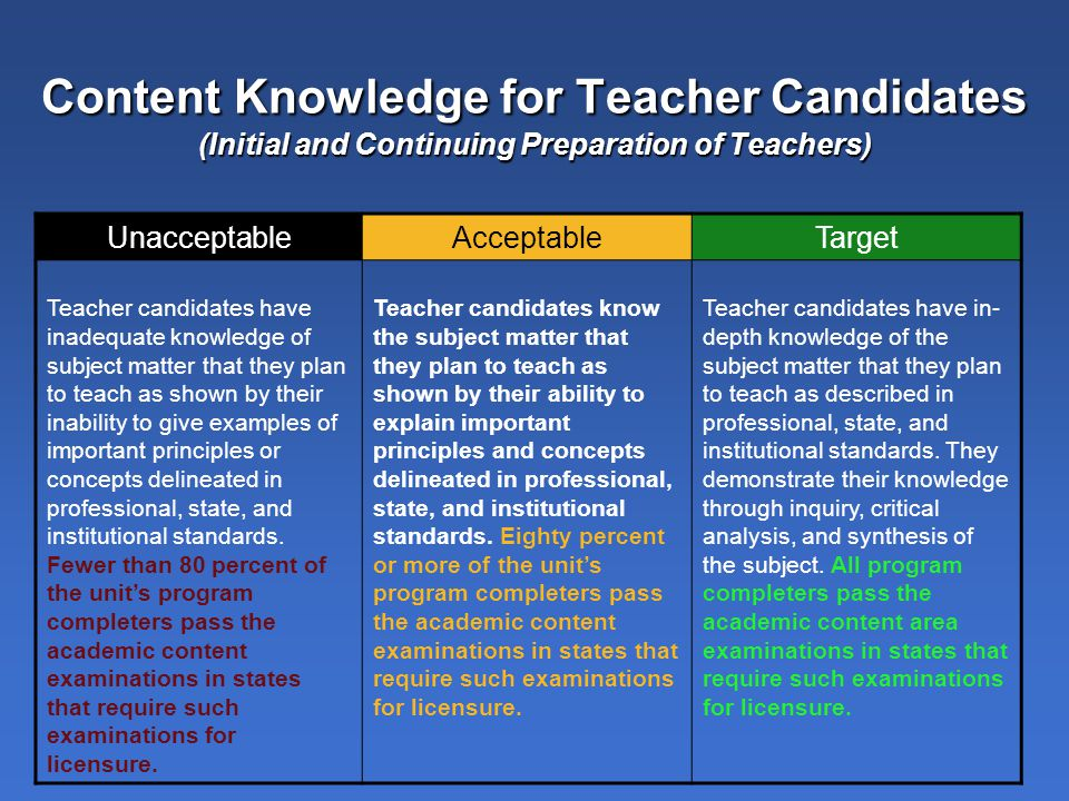 Content Knowledge for Teacher Candidates (Initial and Continuing Preparation of Teachers) UnacceptableAcceptableTarget Teacher candidates have inadequate knowledge of subject matter that they plan to teach as shown by their inability to give examples of important principles or concepts delineated in professional, state, and institutional standards.
