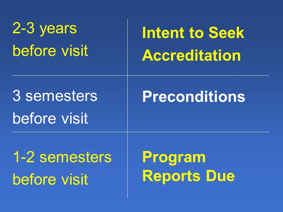 2-3 years before visit 3 semesters before visit 1-2 semesters before visit Intent to Seek Accreditation Preconditions Program Reports Due
