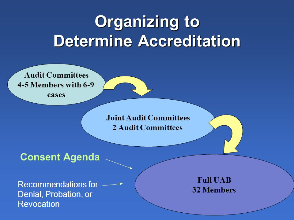 Organizing to Determine Accreditation Audit Committees 4-5 Members with 6-9 cases Joint Audit Committees 2 Audit Committees Full UAB 32 Members Consent Agenda Recommendations for Denial, Probation, or Revocation