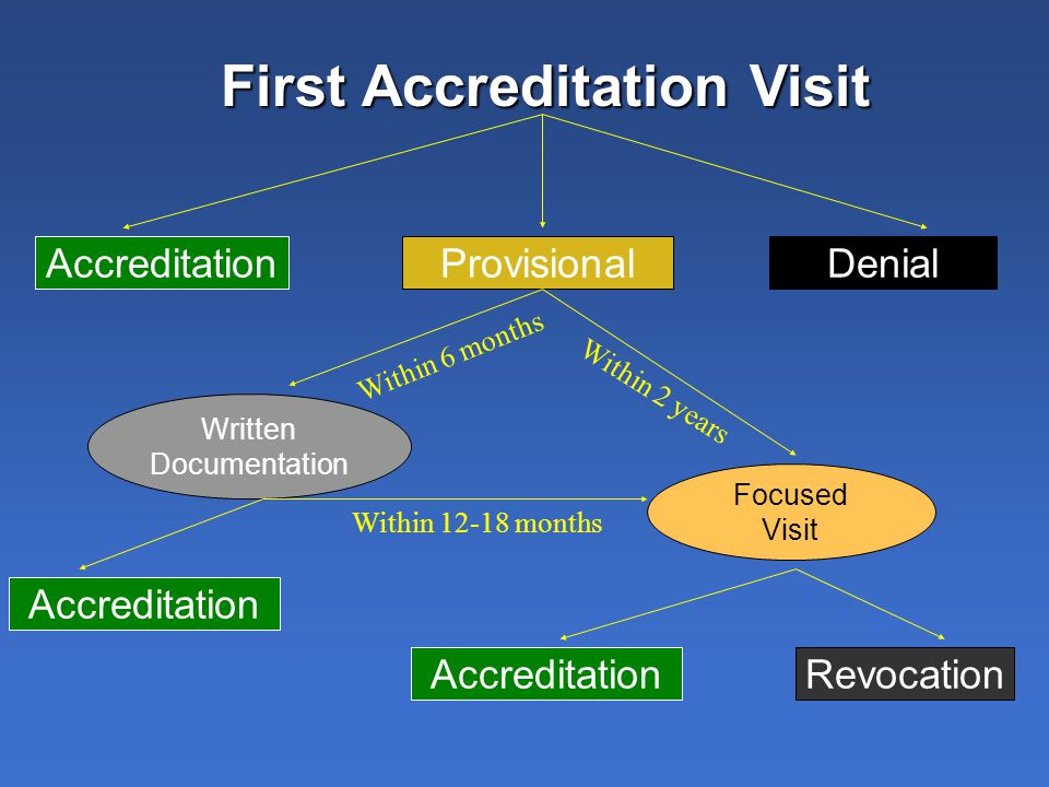 First Accreditation Visit AccreditationProvisionalDenial Written Documentation Focused Visit AccreditationRevocation Within 6 months Within 2 years Accreditation Within 12-18 months