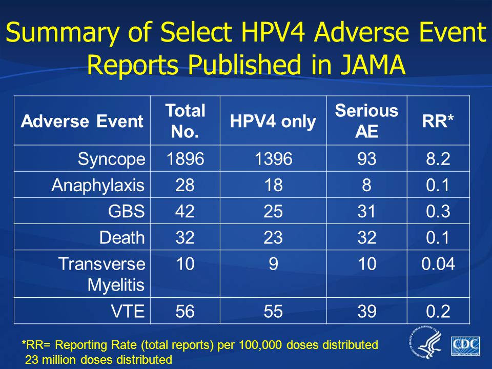 Summary of Select HPV4 Adverse Event Reports Published in JAMA Adverse Event Total No. HPV4 only Serious AE RR* Syncope18961396938.2 Anaphylaxis281880