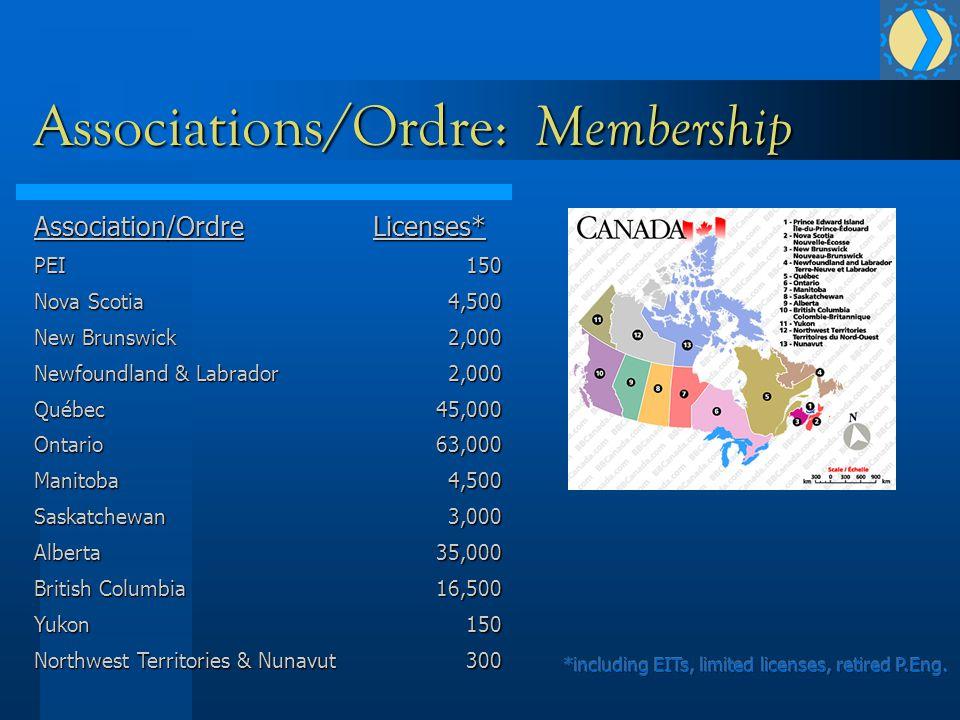 Associations/Ordre: Membership Association/OrdrePEI Nova Scotia New Brunswick Newfoundland & Labrador Québec OntarioManitobaSaskatchewanAlberta British Columbia Yukon Northwest Territories & Nunavut Licenses*1504,5002,0002,00045,00063,0004,5003,00035,00016,500150300