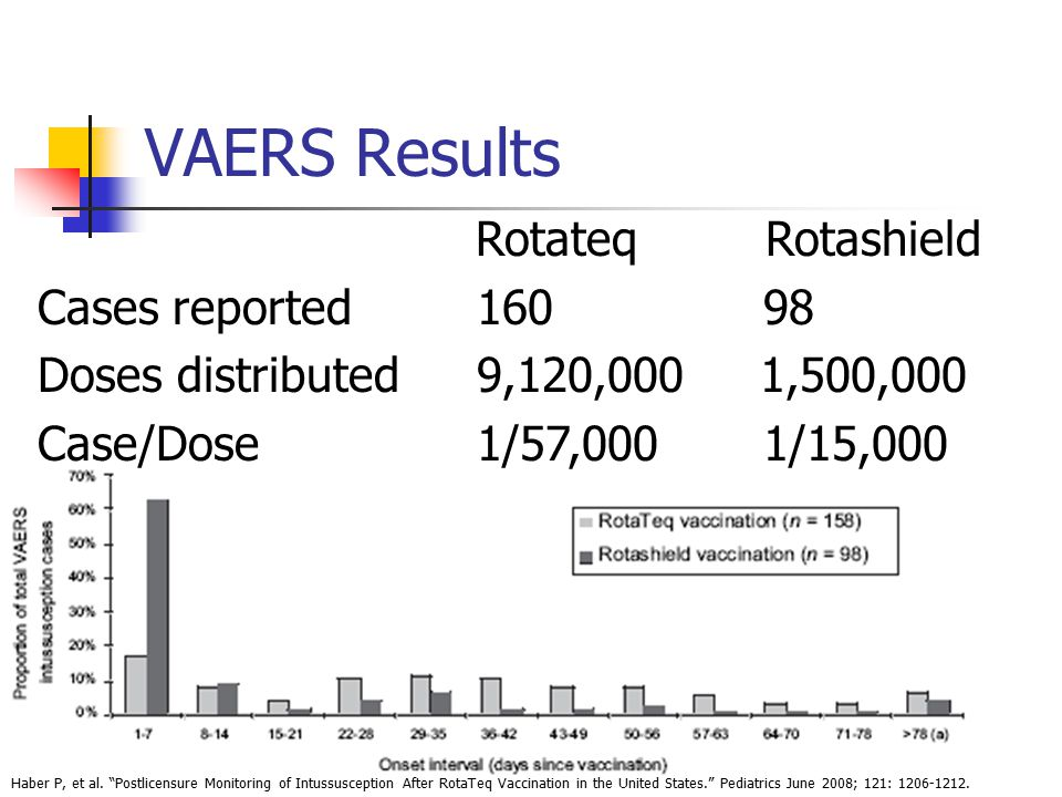 VAERS Results Rotateq Rotashield Cases reported 160 98 Doses distributed 9,120,000 1,500,000 Case/Dose 1/57,000 1/15,000 Haber P, et al.