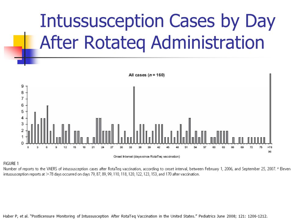 Intussusception Cases by Day After Rotateq Administration Haber P, et al.