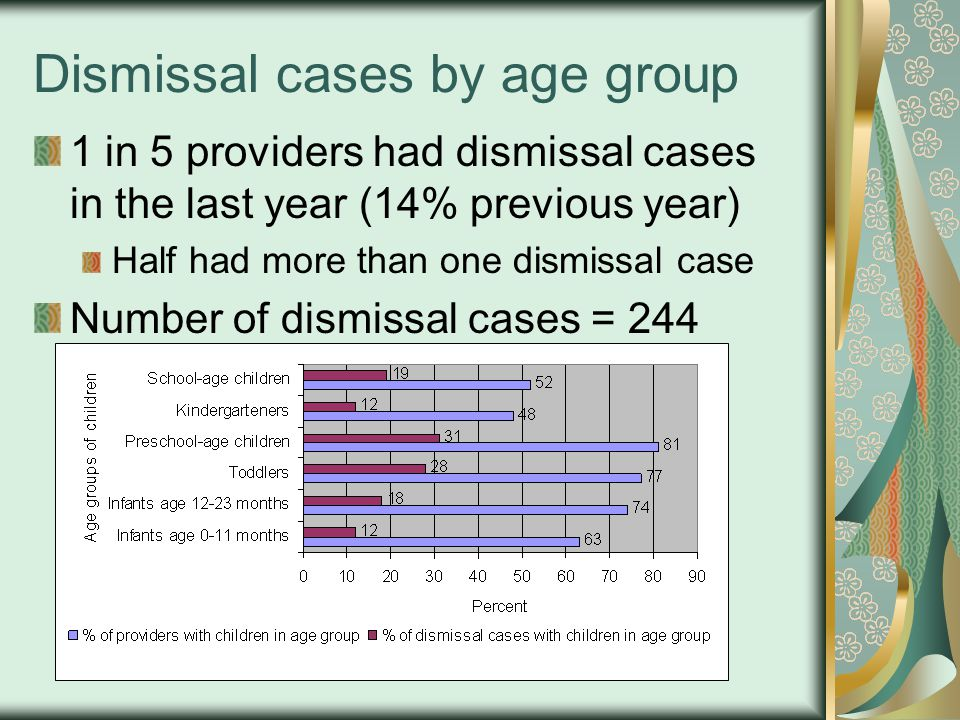 Dismissal cases by age group 1 in 5 providers had dismissal cases in the last year (14% previous year) Half had more than one dismissal case Number of dismissal cases = 244