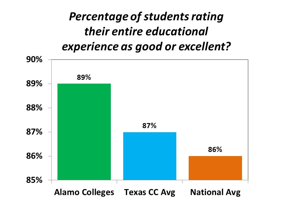 Percentage of students rating their entire educational experience as good or excellent